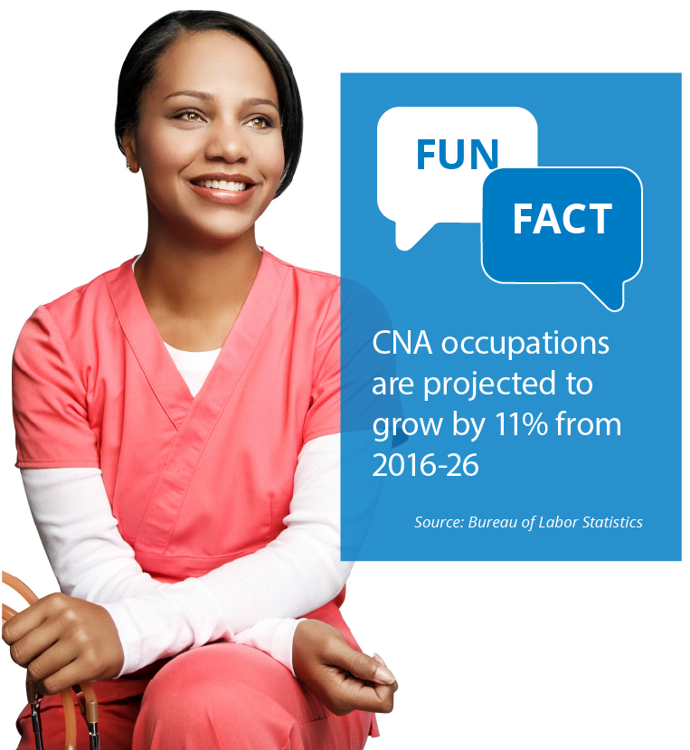 Fun Fact: CNA occupations are projected to grow by 11% from 2016-26 Source: Bureau of Labor Statistics
