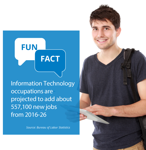 Fun Fact: Information Technology occupations are projected to add about 557,100 new jobs from 2016-26. Source: Bureau of Labor Statistics