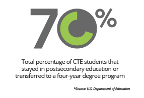 70% - total percentage of CTE students that stayed in postsecondary education or transferred to a four-year degree program